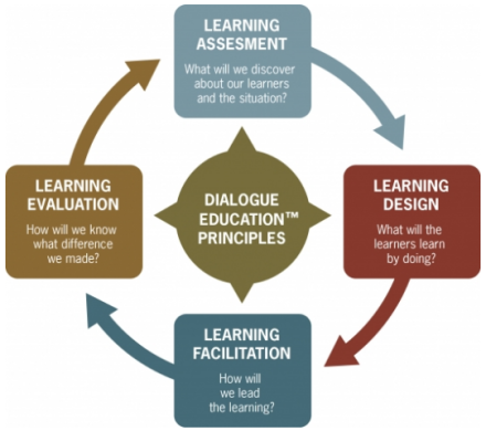 Dialogue Education Principles to Practices Framework